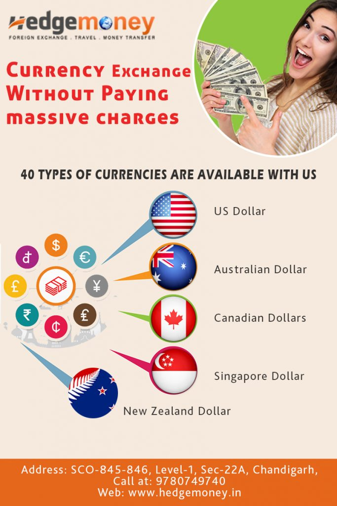 Foreign Exchange Company in Ambala